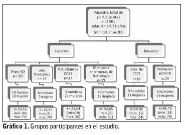 síntomas de diabetes modelo de autorregulación de Leventhal