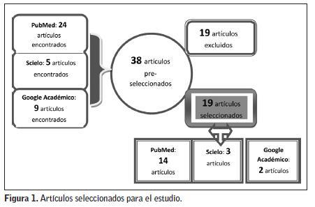 Artículos académicos sobre el tratamiento de la hipertensión