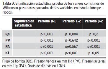 Presión venosa vs presión arterial
