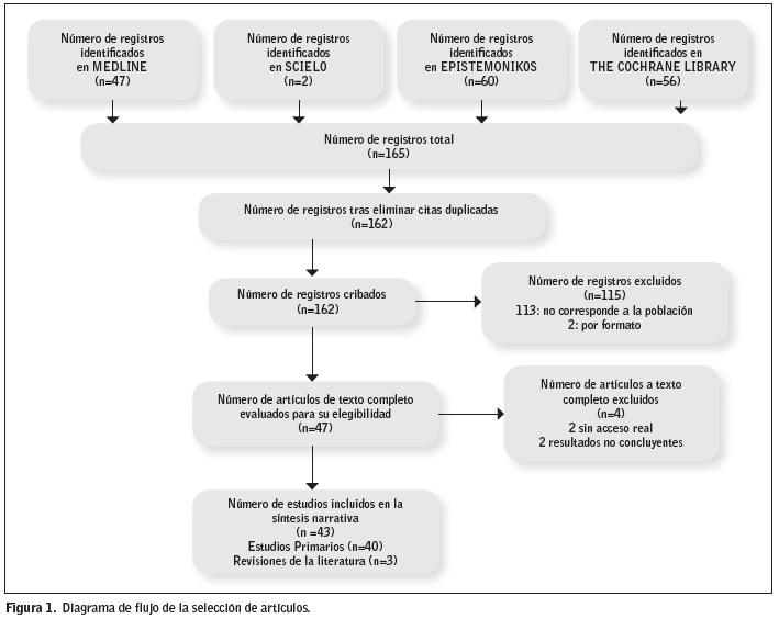 programa de diagrama de flujo de fisiopatología de la diabetes mellitus