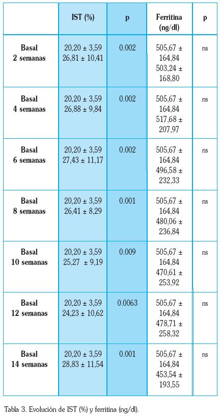 indice de saturacion de transferrina baja